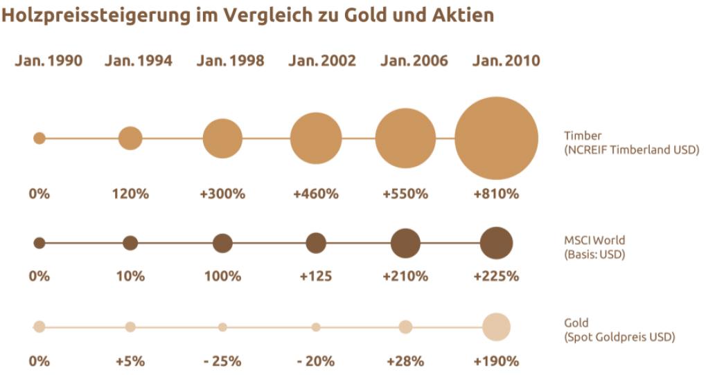 Holz-Wertentwicklung 1990-2010